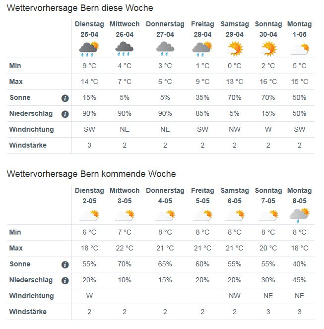Wetter Gütersloh 14 Tage