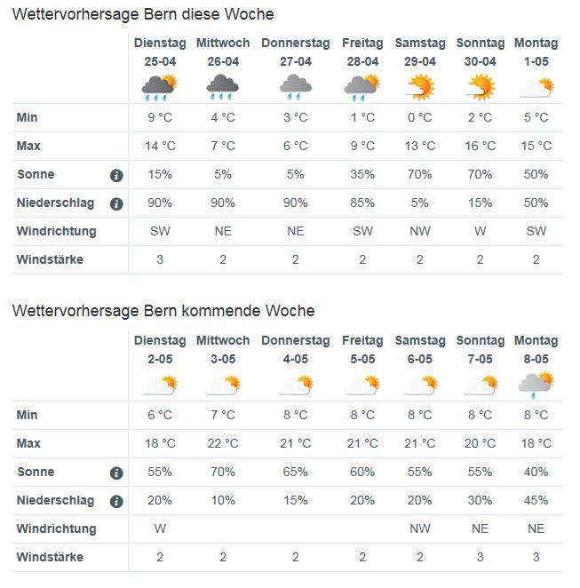 Wetter Waldshut 14 Tage