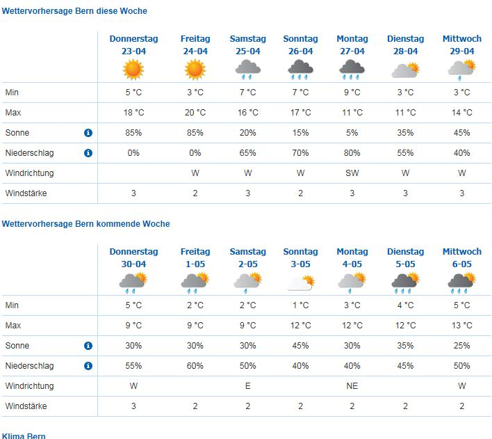 Wetter In Lippstadt 14 Tage