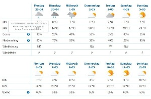 Wetter Kamp Lintfort 14 Tage 1 15 Tage Wettertrend