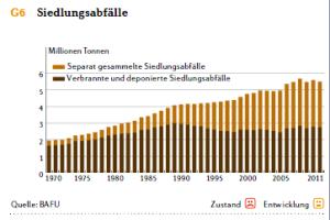 Entwicklung der Siedlungsabfälle in der Schweiz