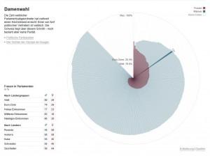 Anteil der Frauen in den nationalen Parlamenten. (Quelle NZZ)