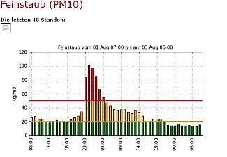 Feinstaub (PM10)-Belastung in Bern am 1. August 2014