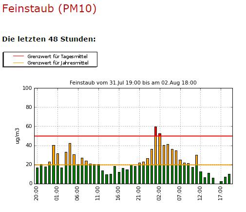 Feuerwerk und Feinstaubbelastung 1. August  2015 in Bern