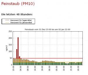 PM10-Belastung in Bern an Silvester