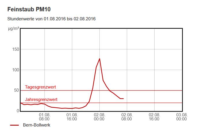 Luftbelastung durch 1. August-Feuerwerk - Feinstaub PM10, Messstelle Bollwerk Bern