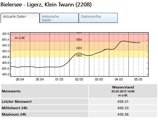 Entwicklung Wasserstand Hochwasser Bielersee 2015