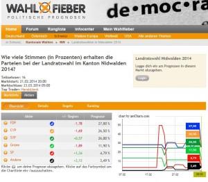 Prognose für die Landratswahlen Nidwalden 2014 auf wahlfieber.ch vom 10.3.2014