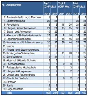 Sparmassnahmen Angebots- udn Strukturüberprüfung, Standt 28. Juni 2013