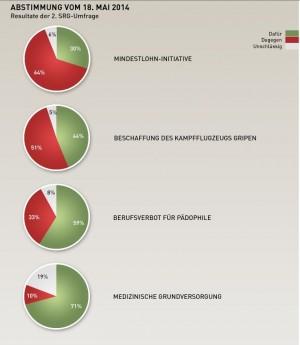 Prognose Volksabstimmung 18. Mai 2014  - Resultate der 2. SRG Umfrage