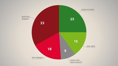Abstimmung 28. September 2014: Resultat Umfrage SRG zur Volksinitiative für eine öffentliche Krankenkasse vom 22. August 2014