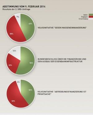 Resultate Umfrage SRG Abstimmugn 9. Feburar 2014