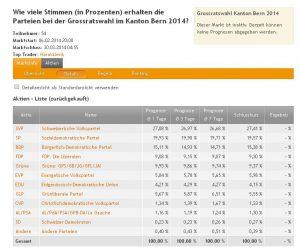 Resultate Grossratswahlen Bern 2014 Wahlfieber
