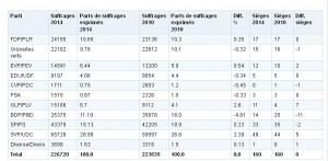 Schlussresultate der Grossratswahlen Kanton Bern 2014 - Sitzverteilung und Wähleranteile