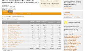 Resultate Grossratswahlen Kanton Bern 2014  (www.wahlfieber.ch)