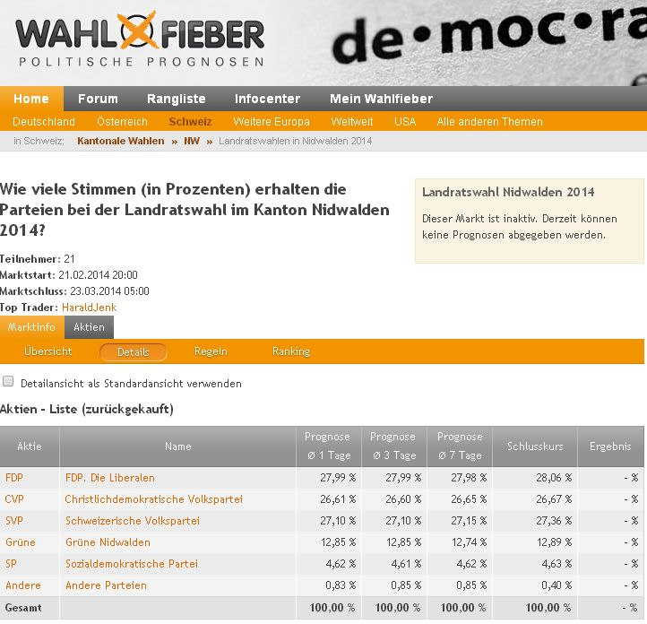 Resultat Wahlbörse zu den Landratswahlen Nidwalden 2014