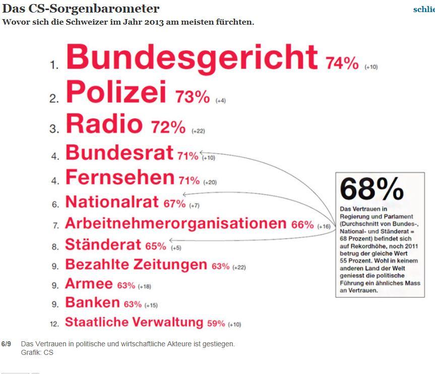 Sorgenbarometer Schweiz 2013