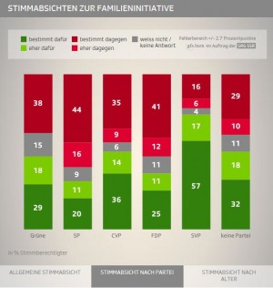 Umfrage Familieninitiative