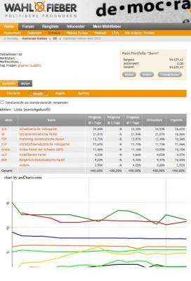 Prognose Wahlfieber für die Grossratswahlen Kanton Bern 2010