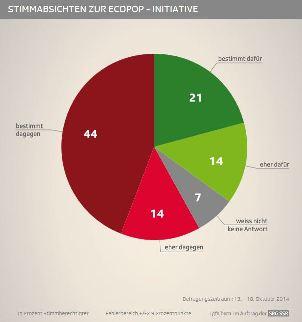 Abstimmung vom 30. November 2014: Prognose Abstimmungsverhalten zur Ecopop-Initiative