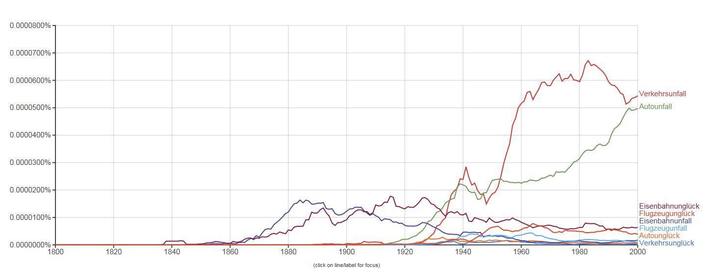 Google-ngram-Kurve: Entwicklung der Verwendung der Wörter Verkehrsunglück, Verkehrsunfall, Autounglück, Autounfall, Eisenbahnunglück, Eisenbahnunfall, Flugezeugunglück, Flugzeugunfall