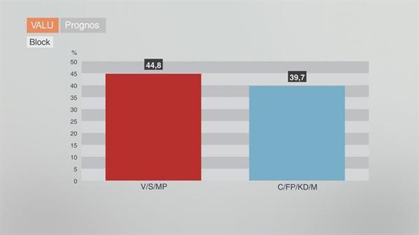 Valu 2014 - Resultat der Nachwahlbefragung zu den Wahlen 2014 in Schweden