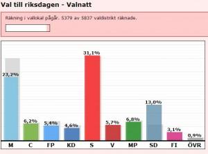 W14ahlresultate Reichstagswahlen Schweden 2014 - provischoriches Resultat nach Auszählen von 5379 von 5827 Wahlkreisen.
