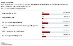 Umfrage SP Schweiz Initiativprojekte