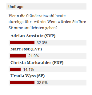 Umfrage Staenderatswahlen