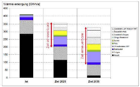 Heutige Wärmeversorgung und Einsatz der Energieträger sowie die Ziele für die Jahre 2025 und 2035 (Quelle: Richtplan Energie der Gemeinde Köniz)