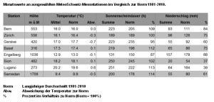 Das Wetter in der Bern im Juni 2013 (Quelle: Meteoschweiz)