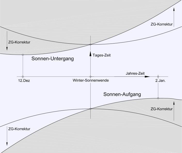 Grafik mit frühestem Sonnenuntergang und spätestem Sonnenaufgang